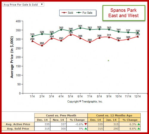 Avg Price for Sale and Sold Market Trend Report Spanos Park for 2014