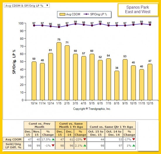 Spanos Park Market Trend Reports Days on the Market 2015