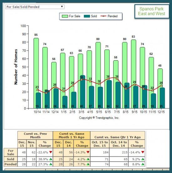 Spanos Park Market Trend Report For Sale vs Sold 2015